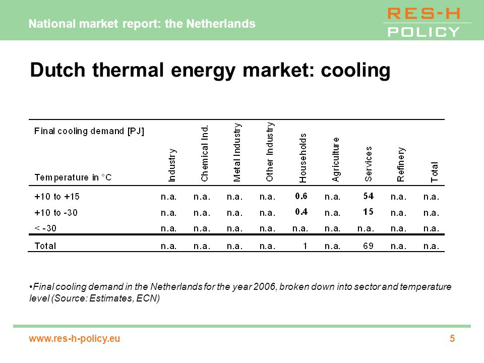 National market report: the Netherlands www.res-h-policy.eu5 Dutch thermal energy market: cooling Final cooling demand in the Netherlands for the year 2006, broken down into sector and temperature level (Source: Estimates, ECN)