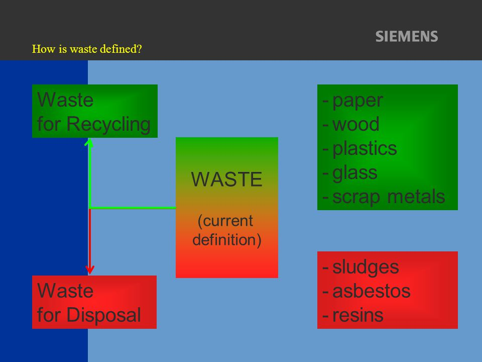 How is waste defined? WASTE (current definition) Waste for Recycling Waste for Disposal -paper -wood -plastics -glass -scrap metals -sludges -asbestos
