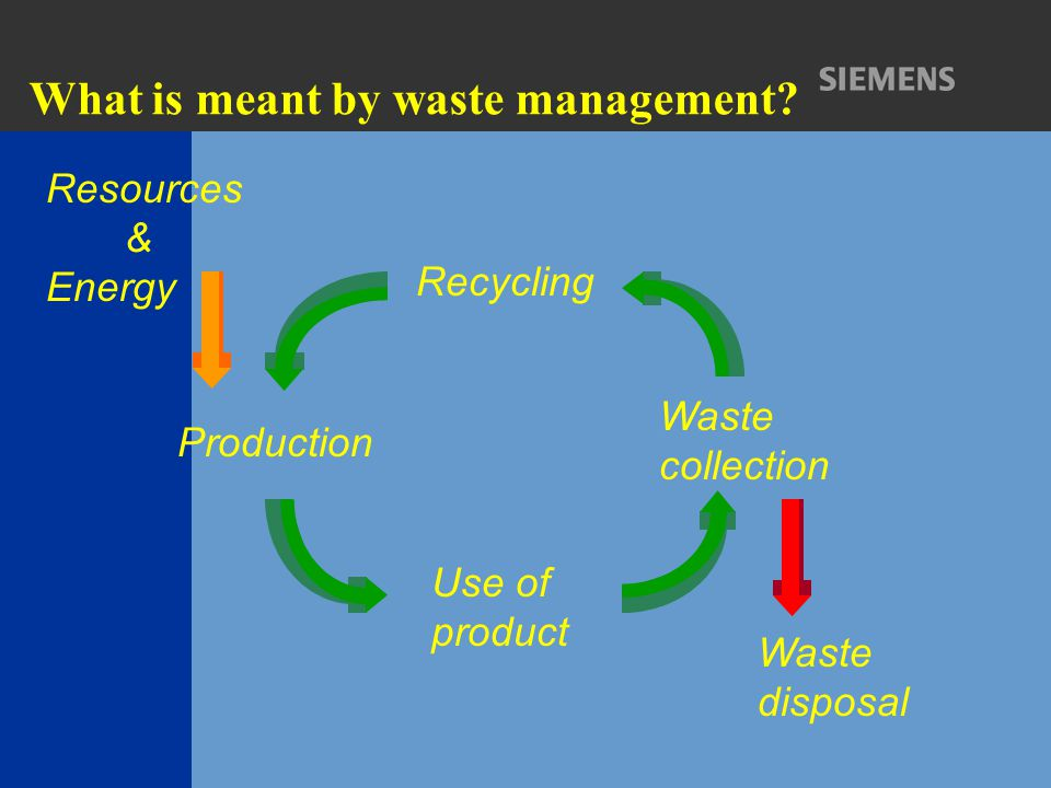 What is meant by waste management? Recycling Production Use of product Waste collection Waste disposal Resources & Energy
