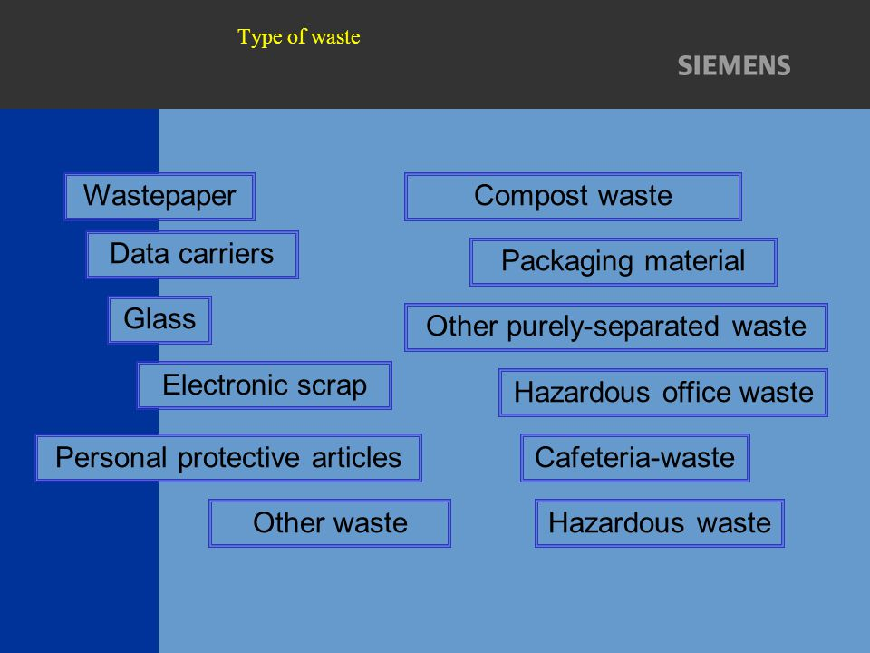 Type of waste Other waste Packaging material Compost waste Glass Other purely-separated waste Hazardous office waste Hazardous waste Personal protecti