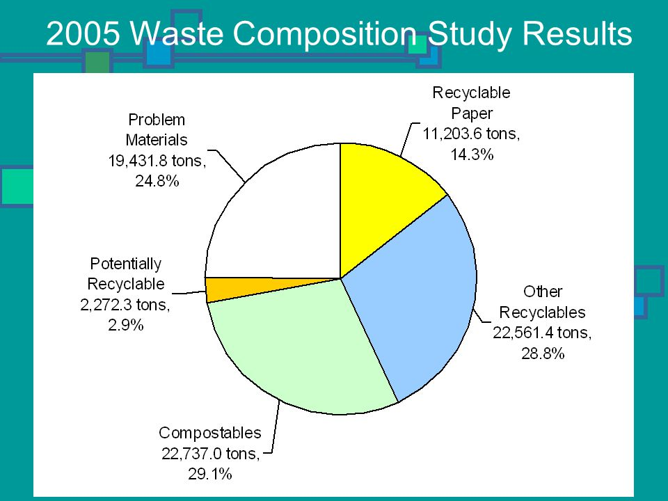 Recommendations and Next Steps Review and Discuss Zero Waste Operational Plan Direct staff as to any desired modifications or additions to the Plan Approve the Plan in concept Staff will return with the final plan for Council approval in June 2007 Staff will begin development of the new solid waste collection contract to incorporate the elements of the Zero Waste Operational Plan