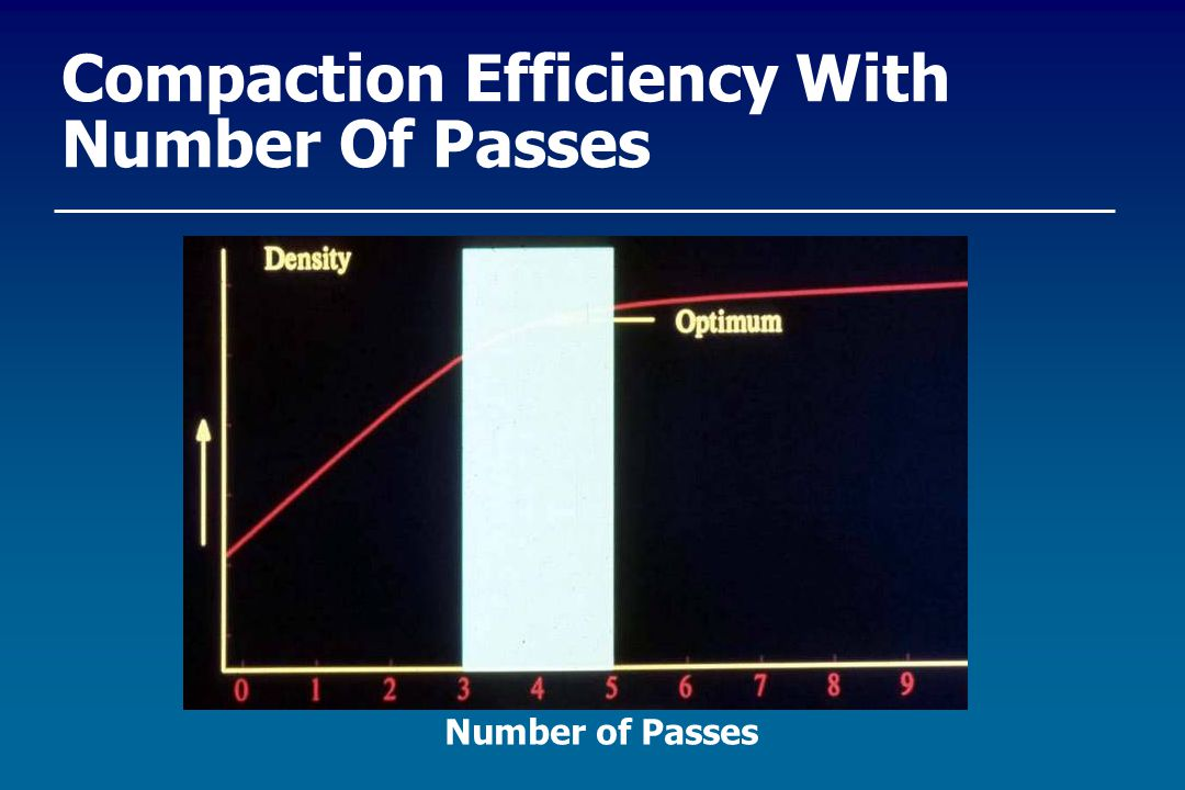 Compaction Efficiency With Number Of Passes Number of Passes