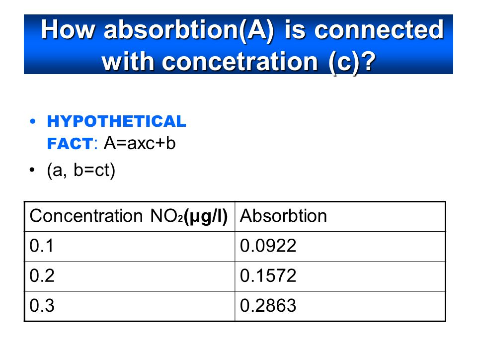 How absorbtion(Α) is connected with concetration (c)? HYPOTHETICAL FACT : Α=axc+b (a, b=ct) Concentration NO 2 (μg/l)Absorbtion 0.10.0922 0.20.1572 0.