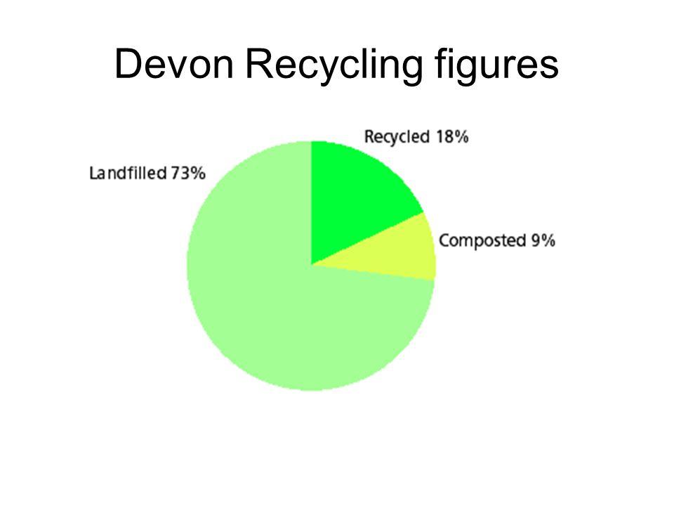 Devon Recycling figures