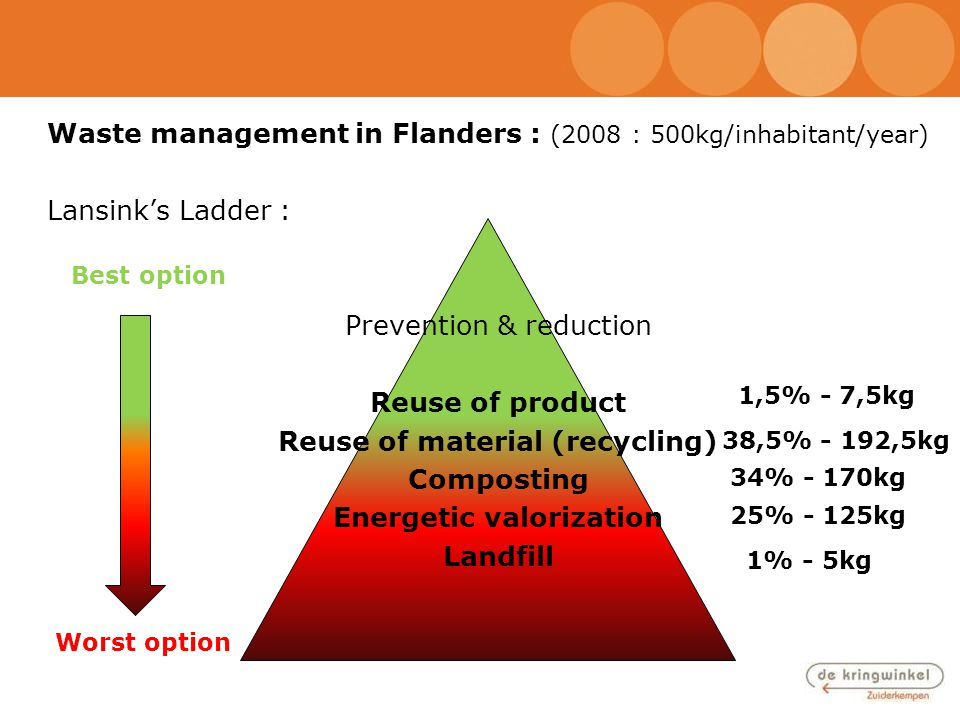 Waste management in Flanders : (2008 : 500kg/inhabitant/year) Lansink's Ladder : Prevention & reduction Reuse of product Reuse of material (recycling)