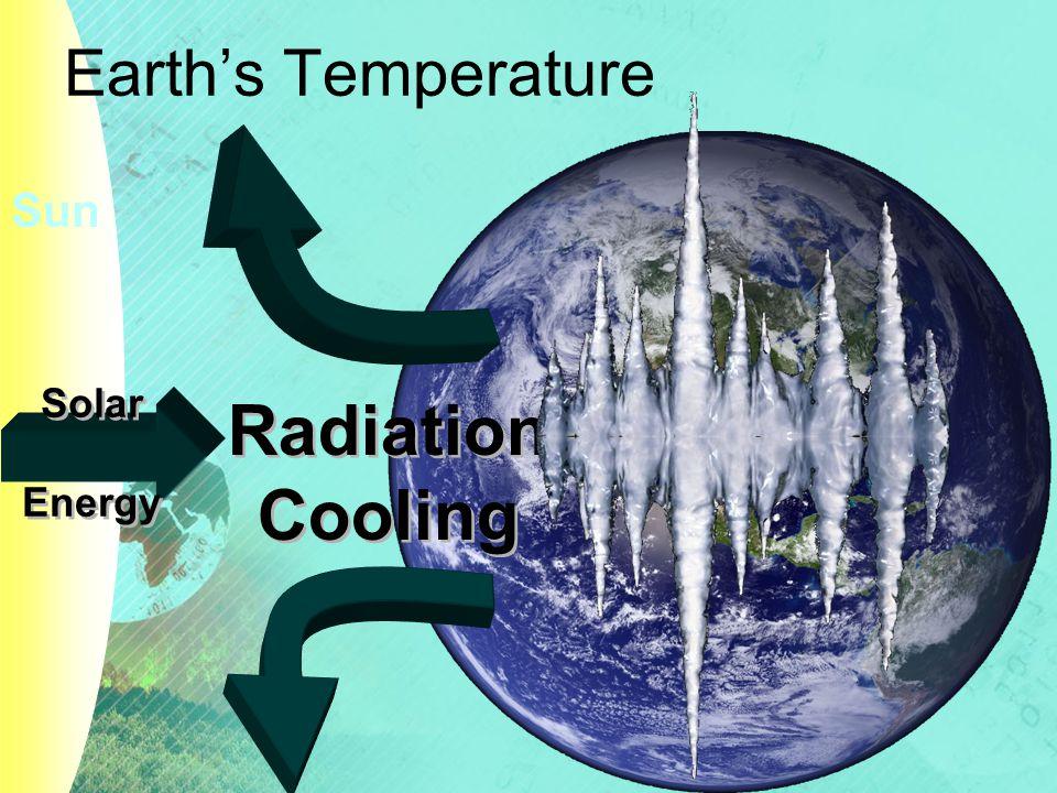 Greenhouse Effect Sun