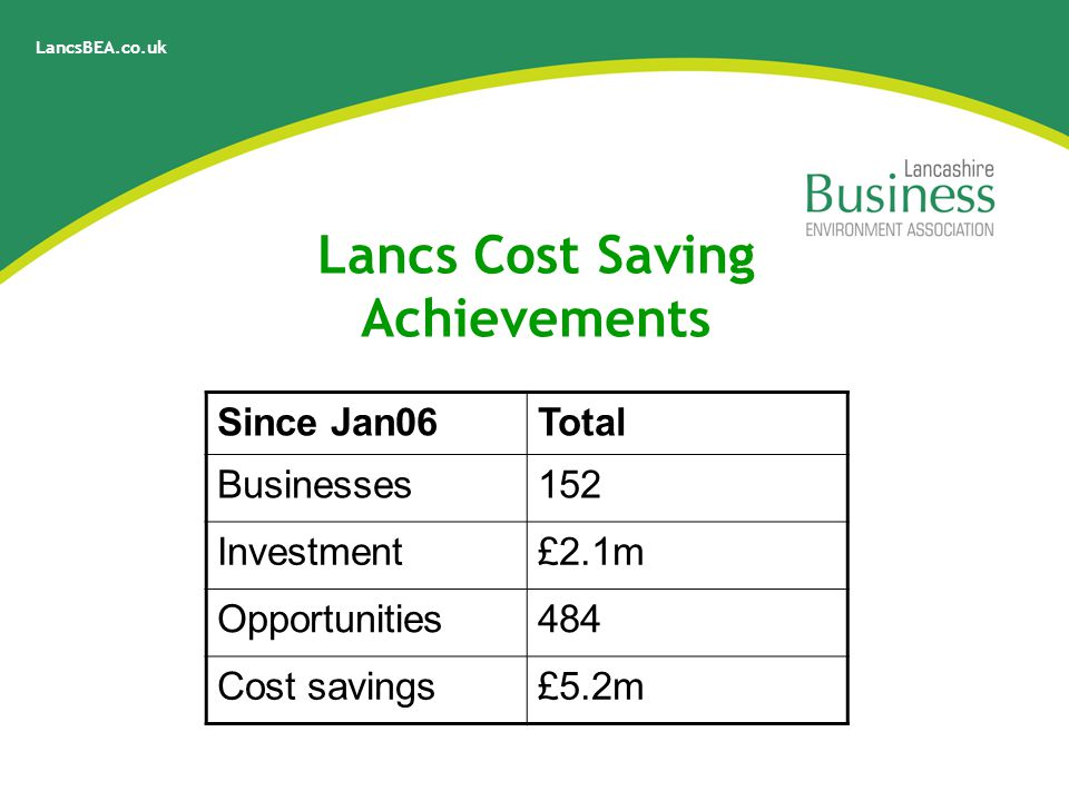 LancsBEA.co.uk Lancs Cost Saving Achievements Since Jan06Total Businesses152 Investment£2.1m Opportunities484 Cost savings£5.2m
