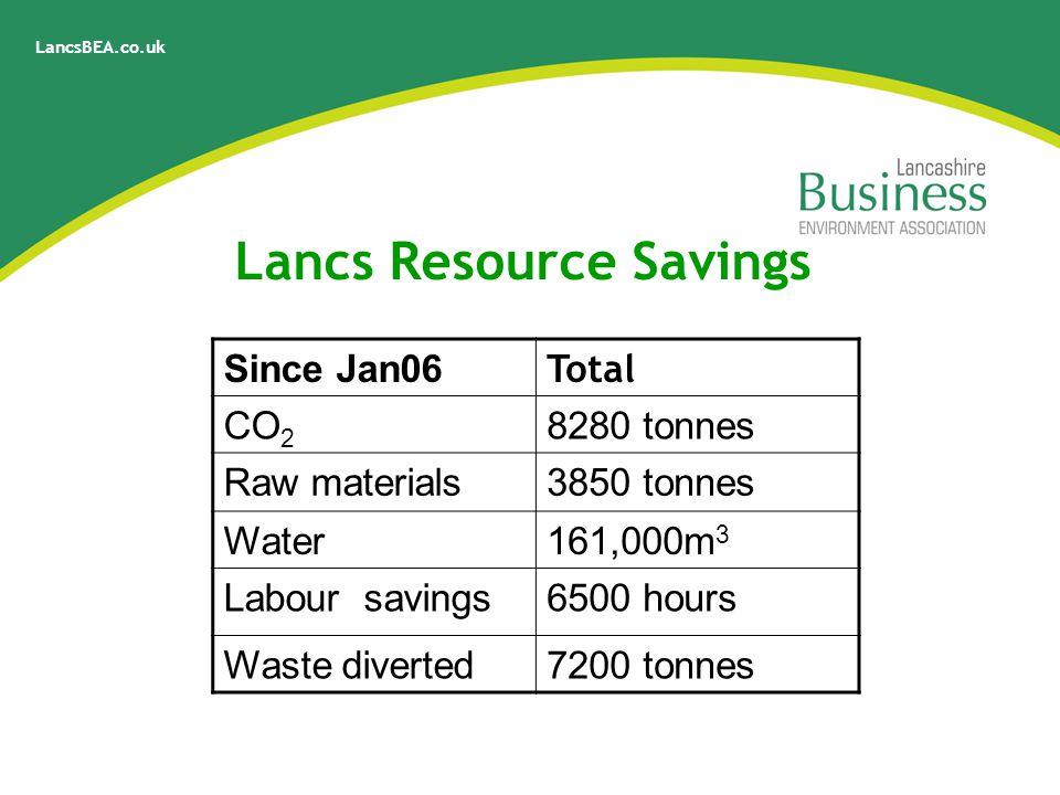 LancsBEA.co.uk Lancs Resource Savings Since Jan06 Total CO 2 8280 tonnes Raw materials3850 tonnes Water161,000m 3 Labour savings6500 hours Waste diverted7200 tonnes