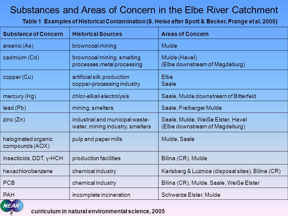 Substances and Areas of Concern in the Elbe River Catchment Substance of ConcernHistorical SourcesAreas of Concern arsenic (As)browncoal miningMulde cadmium (Cd)browncoal mining, smelting processes,metal processing Mulde (Havel) (Elbe downstream of Magdeburg) copper (Cu)artificial silk production copper-processing industry Elbe Saale mercury (Hg)chlor-alkali electrolysisSaale, Mulde downstream of Bitterfeld lead (Pb)mining, smeltersSaale, Freiberger Mulde zinc (Zn)industrial and municipal waste- water, mining industry, smelters Saale, Mulde, Weiße Elster, Havel (Elbe downstream of Magdeburg) haloginated organic compounds (AOX) pulp and paper millsMulde, Saale insecticids, DDT, γ-HCHproduction facilitiesBilina (CR), Mulde hexachlorobenzenechemical industryKarlsberg & Luznice (disposal sites), Bilina (CR) PCBchemical industryBilina (CR), Mulde, Saale, Weiße Elster PAHincomplete incinerationSchwarze Elster, Mulde Table 1 Examples of Historical Contamination (S.