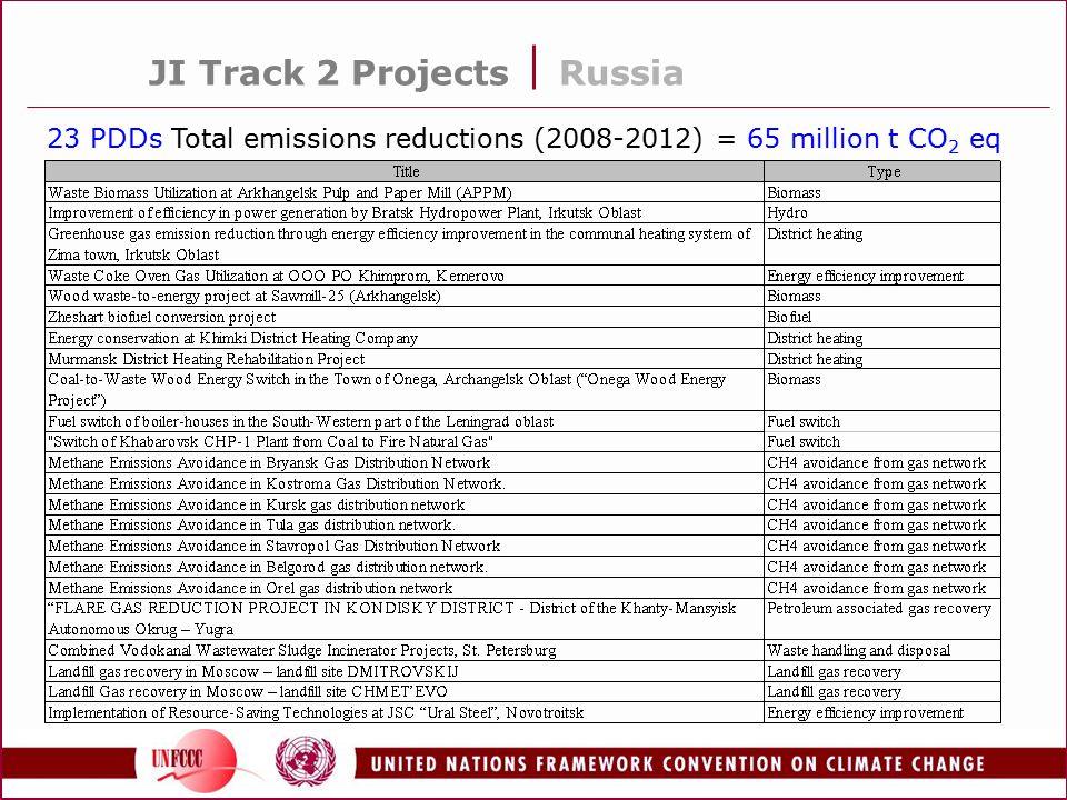 JI Track 2 Projects Russia 23 PDDs Total emissions reductions (2008-2012) = 65 million t CO 2 eq
