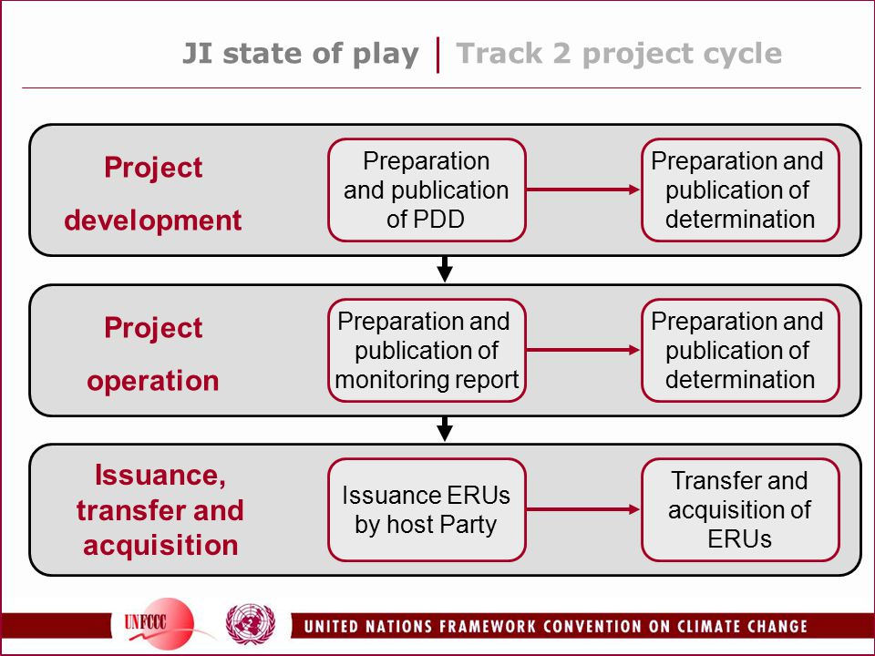 JI state of playTrack 2 project cycle Preparation and publication of PDD Preparation and publication of determination Project development Preparation and publication of monitoring report Preparation and publication of determination Project operation Issuance ERUs by host Party Transfer and acquisition of ERUs Issuance, transfer and acquisition