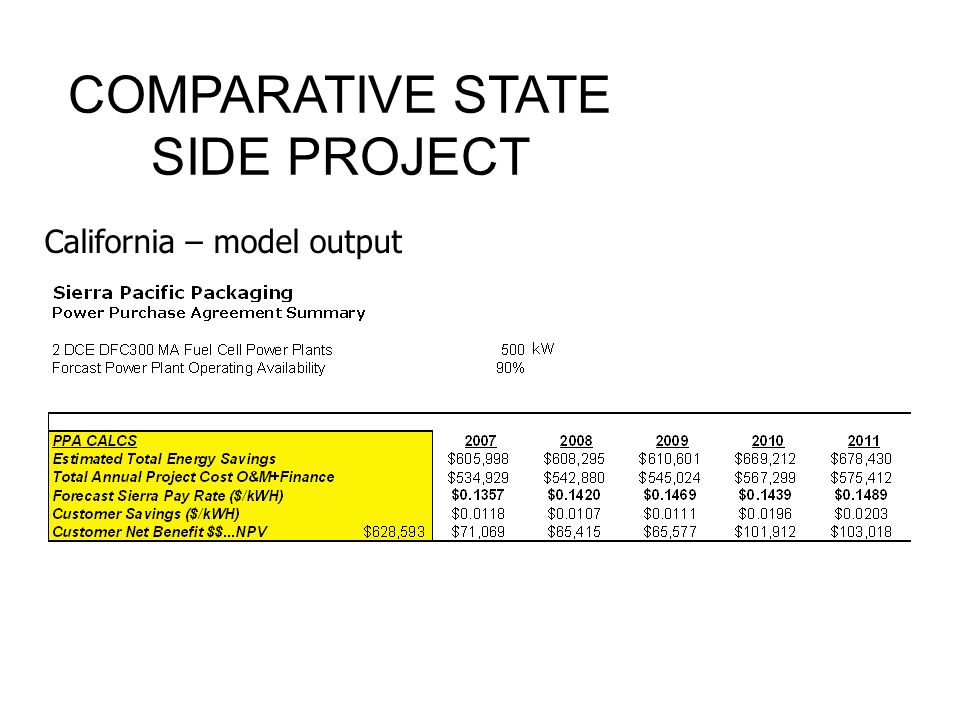 COMPARATIVE STATE SIDE PROJECT California – model output