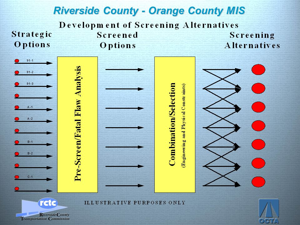 Click to edit Master title style Click to edit Master text styles –Second level Third level –Fourth level »Fifth level 18 Riverside County - Orange Co