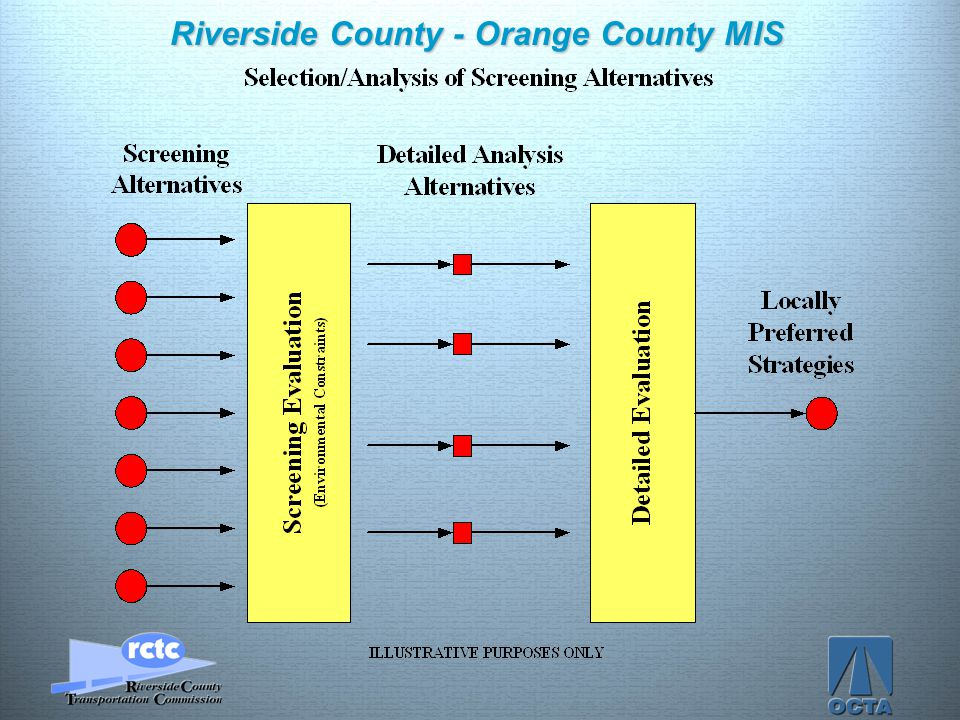 Click to edit Master title style Click to edit Master text styles –Second level Third level –Fourth level »Fifth level 19 Riverside County - Orange Co
