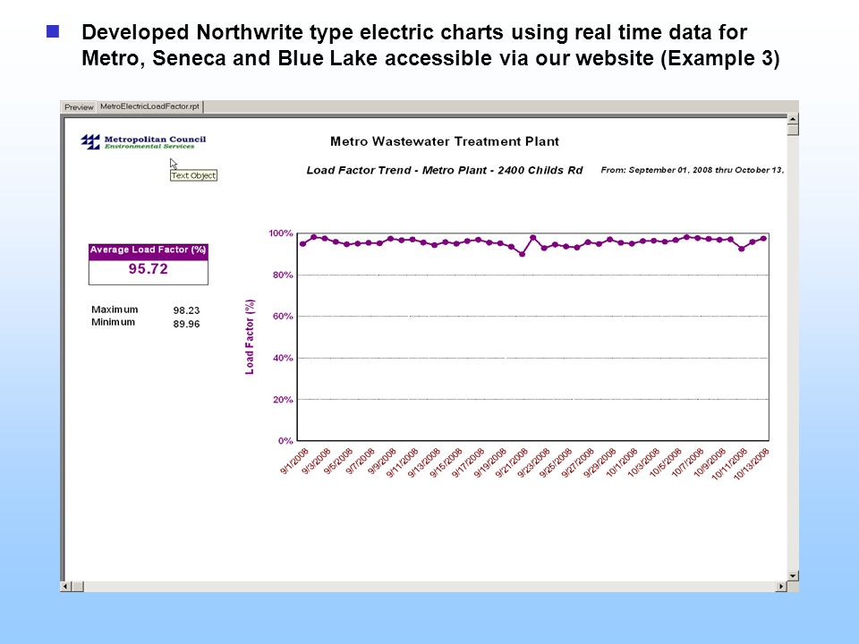Developed Northwrite type electric charts using real time data for Metro, Seneca and Blue Lake accessible via our website (Example 3)
