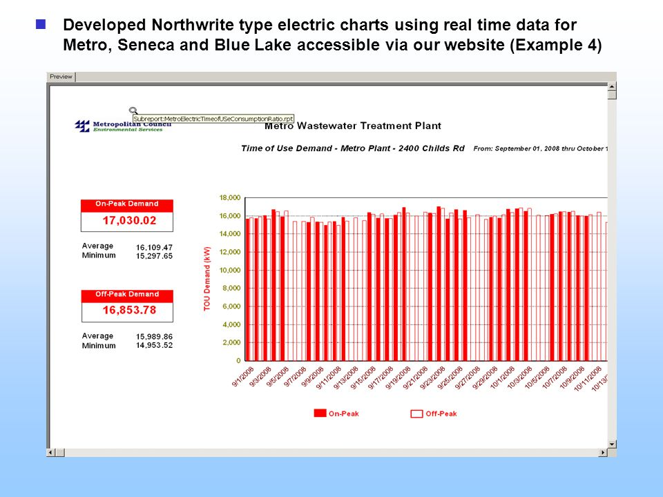 Developed Northwrite type electric charts using real time data for Metro, Seneca and Blue Lake accessible via our website (Example 4)
