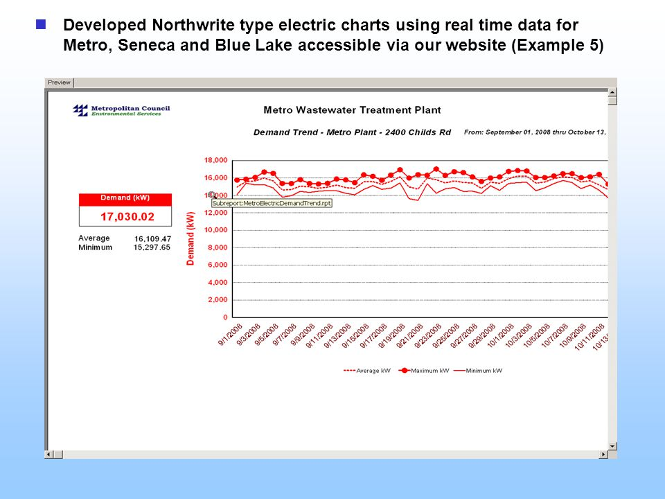 Developed Northwrite type electric charts using real time data for Metro, Seneca and Blue Lake accessible via our website (Example 5)