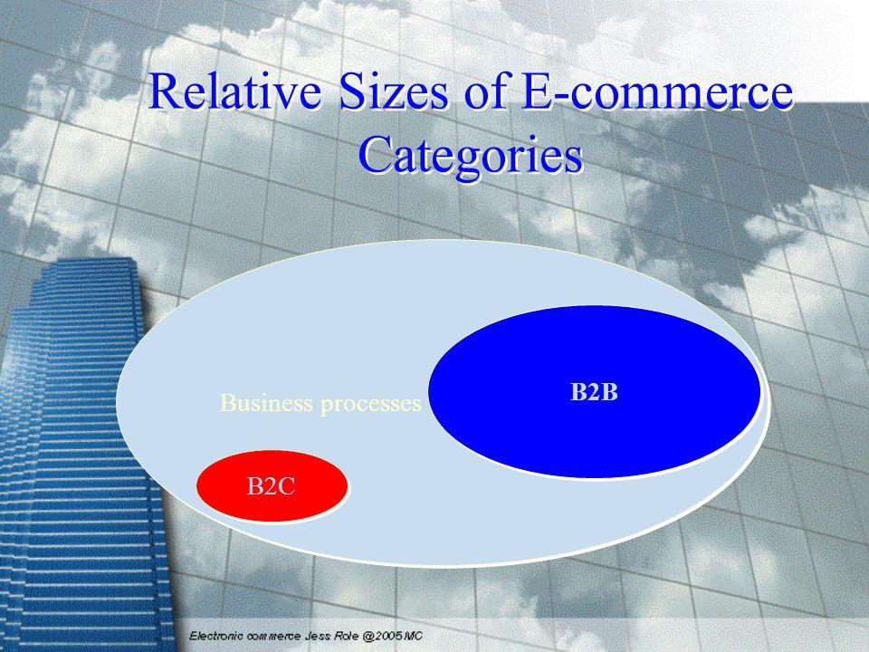 Business processes Relative Sizes of E-commerce Categories B2C B2B