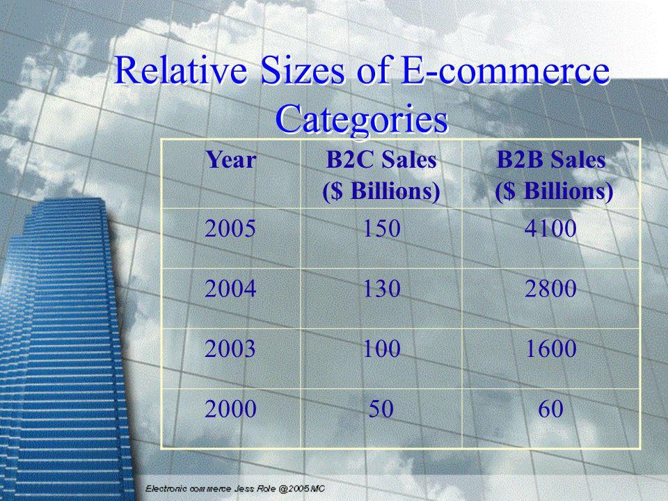 Relative Sizes of E-commerce Categories YearB2C Sales ($ Billions) B2B Sales ($ Billions) 20051504100 20041302800 20031001600 20005060