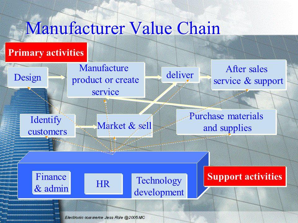 Manufacturer Value Chain Finance & admin Finance & admin HR Technology development Technology development Support activities Design Identify customers