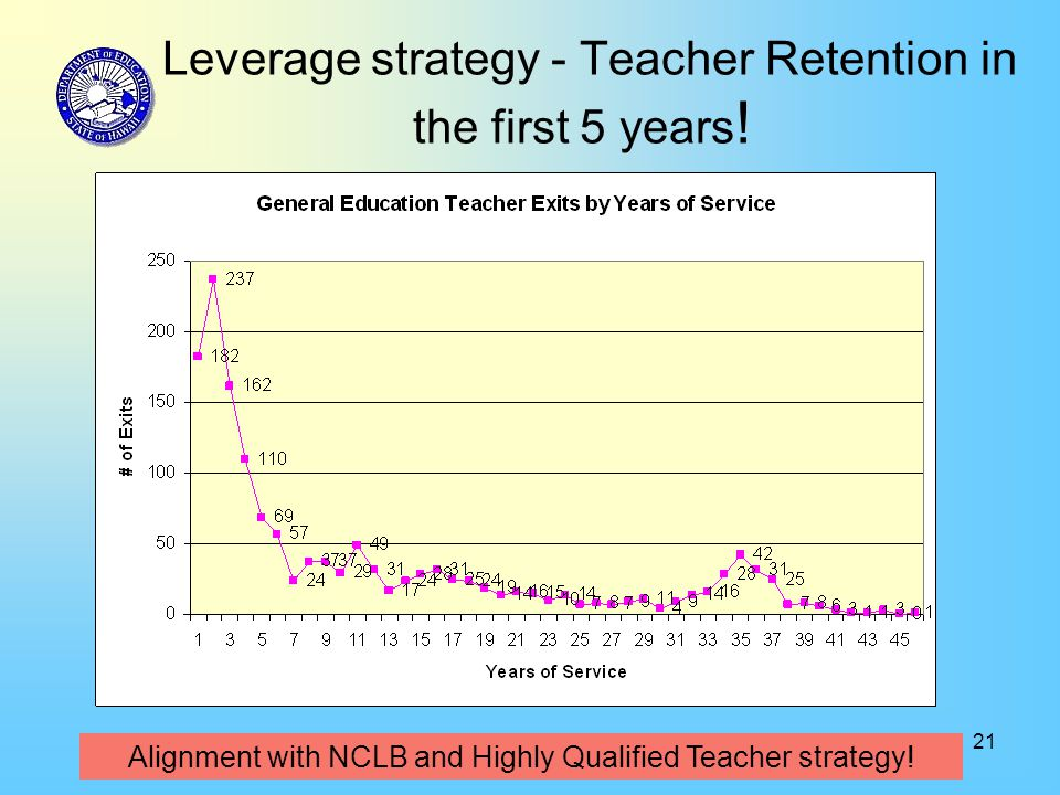 21 Leverage strategy - Teacher Retention in the first 5 years .