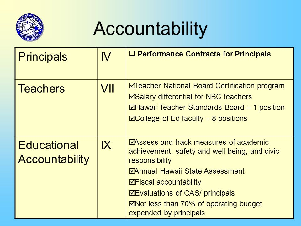 30 Accountability PrincipalsIV  Performance Contracts for Principals TeachersVII  Teacher National Board Certification program  Salary differential for NBC teachers  Hawaii Teacher Standards Board – 1 position  College of Ed faculty – 8 positions Educational Accountability IX  Assess and track measures of academic achievement, safety and well being, and civic responsibility  Annual Hawaii State Assessment  Fiscal accountability  Evaluations of CAS/ principals  Not less than 70% of operating budget expended by principals