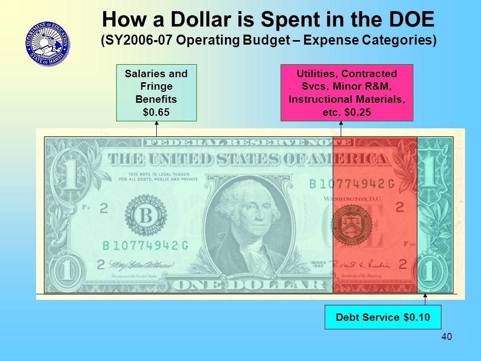 40 How a Dollar is Spent in the DOE (SY2006-07 Operating Budget – Expense Categories) Salaries and Fringe Benefits $0.65 Utilities, Contracted Svcs, Minor R&M, Instructional Materials, etc.