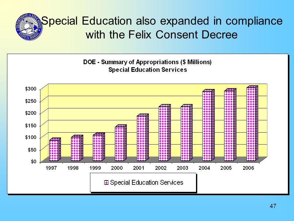 47 Special Education also expanded in compliance with the Felix Consent Decree