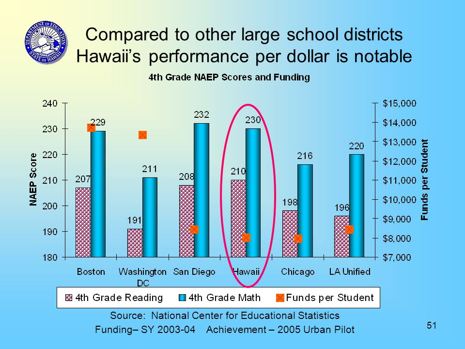 51 Compared to other large school districts Hawaii's performance per dollar is notable Source: National Center for Educational Statistics Funding– SY 2003-04 Achievement – 2005 Urban Pilot