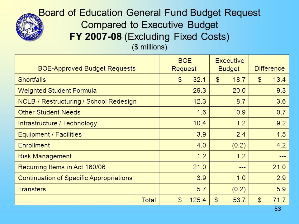 53 Board of Education General Fund Budget Request Compared to Executive Budget FY 2007-08 (Excluding Fixed Costs) ($ millions) BOE-Approved Budget Requests BOE Request Executive Budget Difference Shortfalls $ 32.1 $ 18.7 $ 13.4 Weighted Student Formula 29.3 20.0 9.3 NCLB / Restructuring / School Redesign 12.3 8.7 3.6 Other Student Needs 1.6 0.9 0.7 Infrastructure / Technology 10.4 1.2 9.2 Equipment / Facilities 3.9 2.4 1.5 Enrollment 4.0 (0.2) 4.2 Risk Management 1.2 --- Recurring Items in Act 160/06 21.0 --- 21.0 Continuation of Specific Appropriations 3.9 1.0 2.9 Transfers 5.7 (0.2) 5.9 Total $ 125.4 $ 53.7 $ 71.7