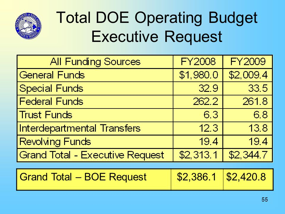 55 Total DOE Operating Budget Executive Request Grand Total – BOE Request $2,386.1$2,420.8
