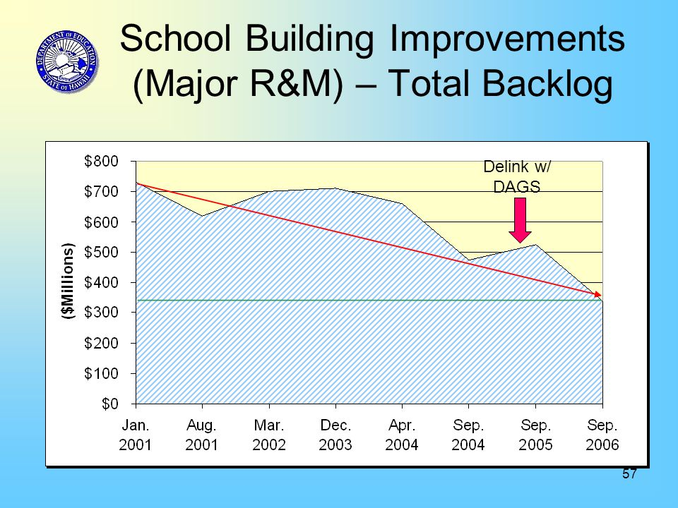 57 School Building Improvements (Major R&M) – Total Backlog Delink w/ DAGS