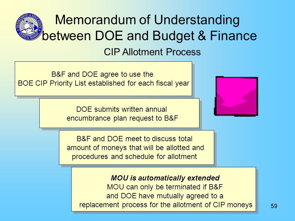 59 Memorandum of Understanding between DOE and Budget & Finance CIP Allotment Process B&F and DOE agree to use the BOE CIP Priority List established for each fiscal year B&F and DOE agree to use the BOE CIP Priority List established for each fiscal year DOE submits written annual encumbrance plan request to B&F B&F and DOE meet to discuss total amount of moneys that will be allotted and procedures and schedule for allotment MOU is automatically extended MOU can only be terminated if B&F and DOE have mutually agreed to a replacement process for the allotment of CIP moneys