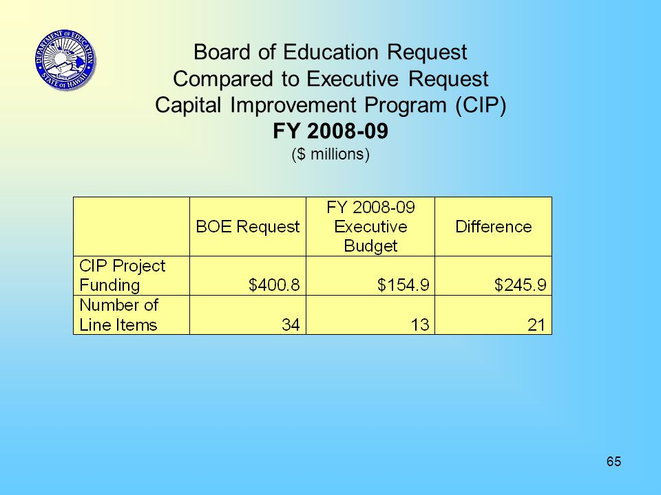 65 Board of Education Request Compared to Executive Request Capital Improvement Program (CIP) FY 2008-09 ($ millions)