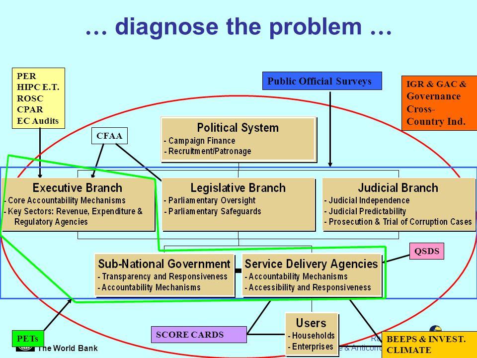 The World Bank Page 4 Randi Ryterman Governance & Anticorruption Course … diagnose the problem … PER HIPC E.T.