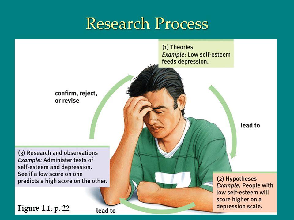 Research Process Figure 1.1, p. 22