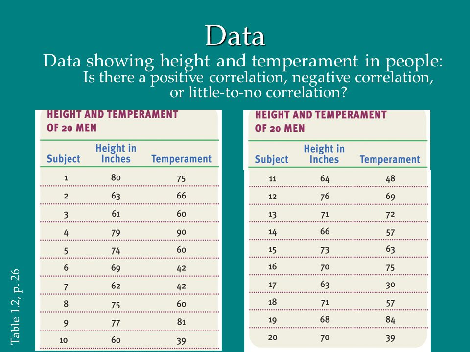 Data Data showing height and temperament in people: Is there a positive correlation, negative correlation, or little-to-no correlation? Table 1.2, p.