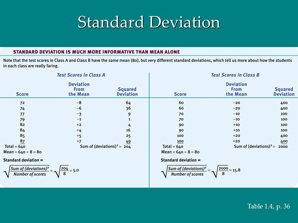 Standard Deviation Table 1.4, p. 36
