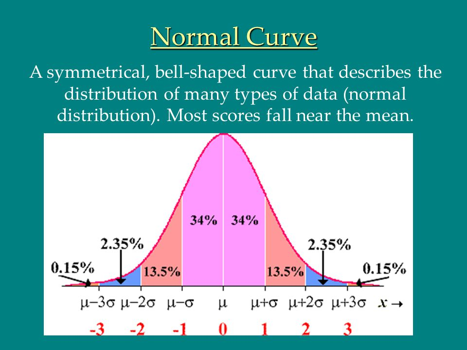 Normal Curve A symmetrical, bell-shaped curve that describes the distribution of many types of data (normal distribution). Most scores fall near the m