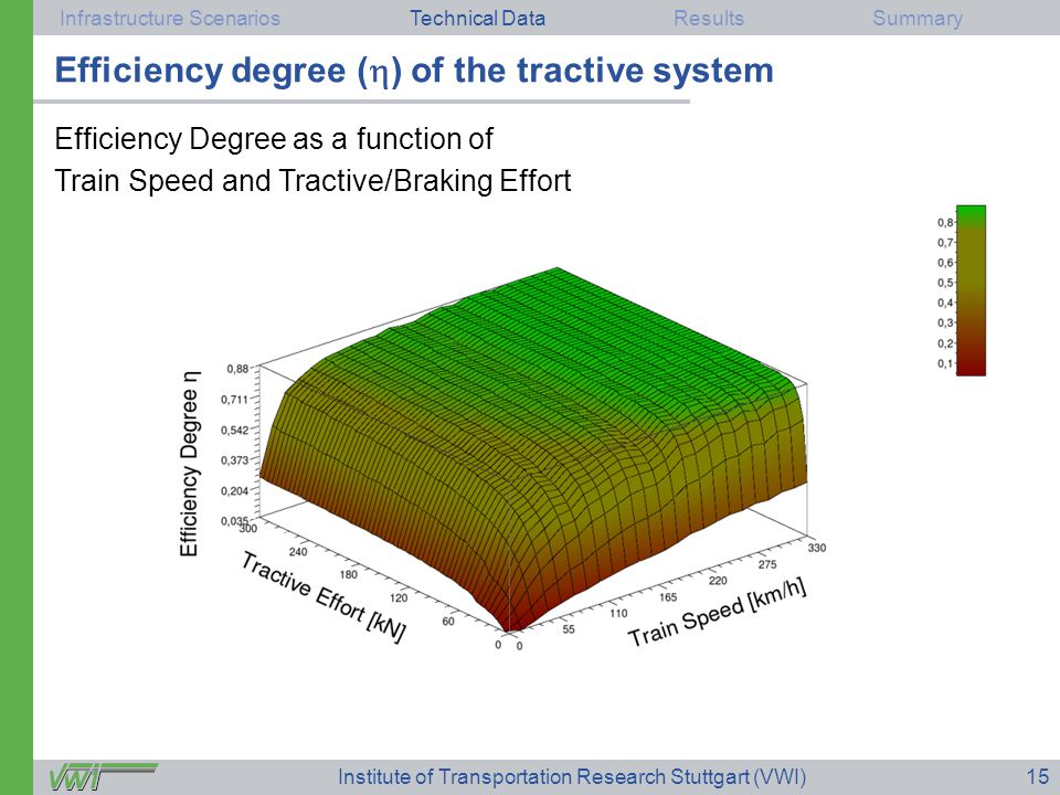 Infrastructure ScenariosTechnical DataResultsSummary Institute of Transportation Research Stuttgart (VWI)15 Technical Data Efficiency Degree as a function of Train Speed and Tractive/Braking Effort Efficiency degree (  ) of the tractive system
