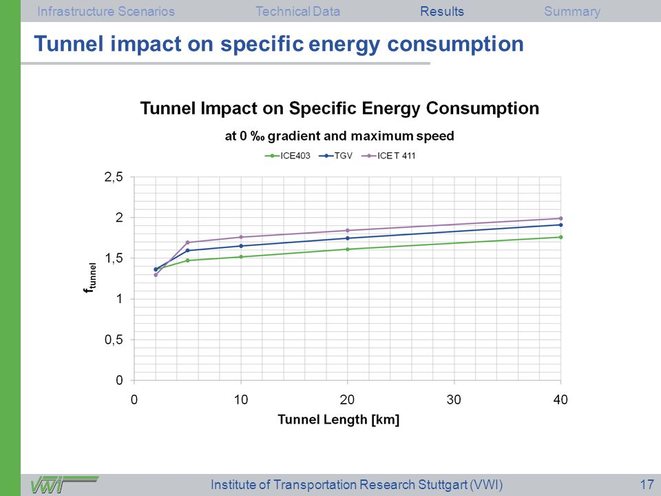 Infrastructure ScenariosTechnical DataResultsSummary Institute of Transportation Research Stuttgart (VWI)17 Results Tunnel impact on specific energy consumption