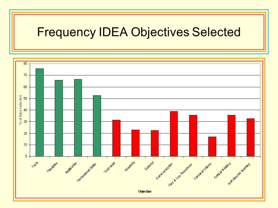Frequency IDEA Objectives Selected