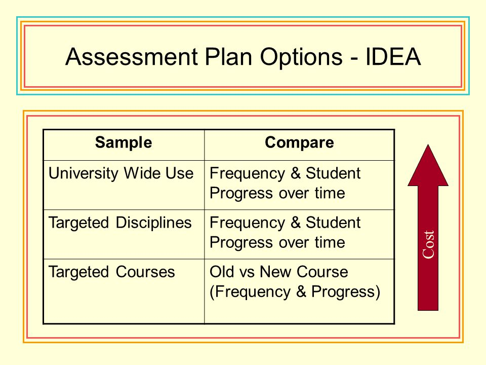 Assessment Plan Options - IDEA SampleCompare University Wide UseFrequency & Student Progress over time Targeted DisciplinesFrequency & Student Progres