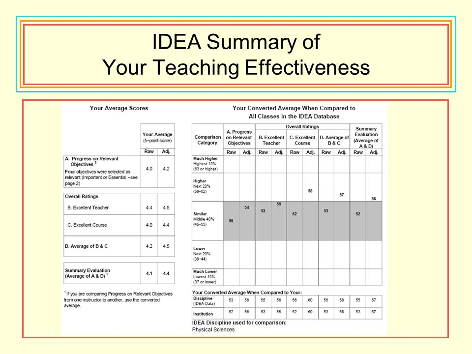 IDEA Summary of Your Teaching Effectiveness