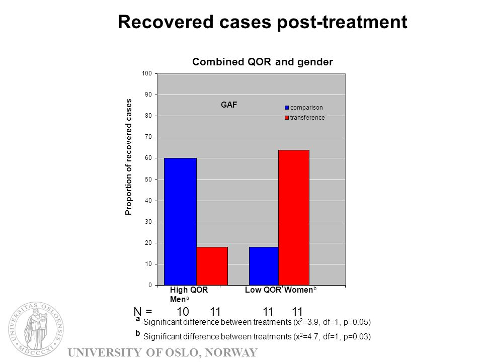 Recovered cases post-treatment Combined QOR and gender 0 10 20 30 40 50 60 70 80 90 100 High QOR Men a Low QOR Women b comparison transference GAF Proportion of recovered cases N = 10 11 11 11 a Significant difference between treatments (x 2 =3.9, df=1, p=0.05) b Significant difference between treatments (x 2 =4.7, df=1, p=0.03) UNIVERSITY OF OSLO, NORWAY