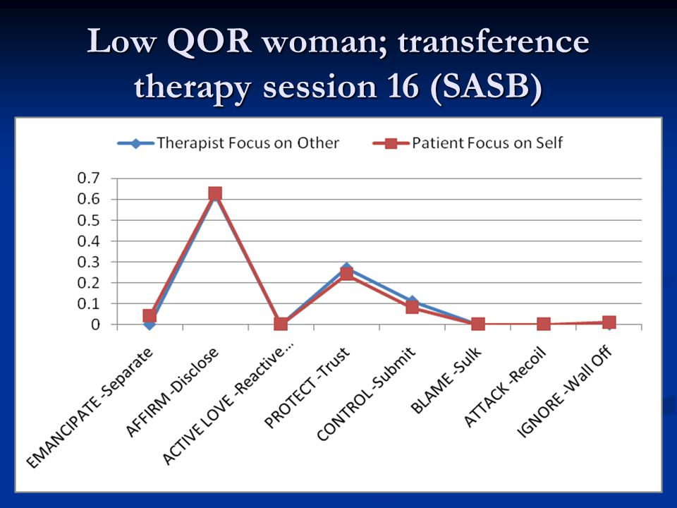 Low QOR woman; transference therapy session 16 (SASB)
