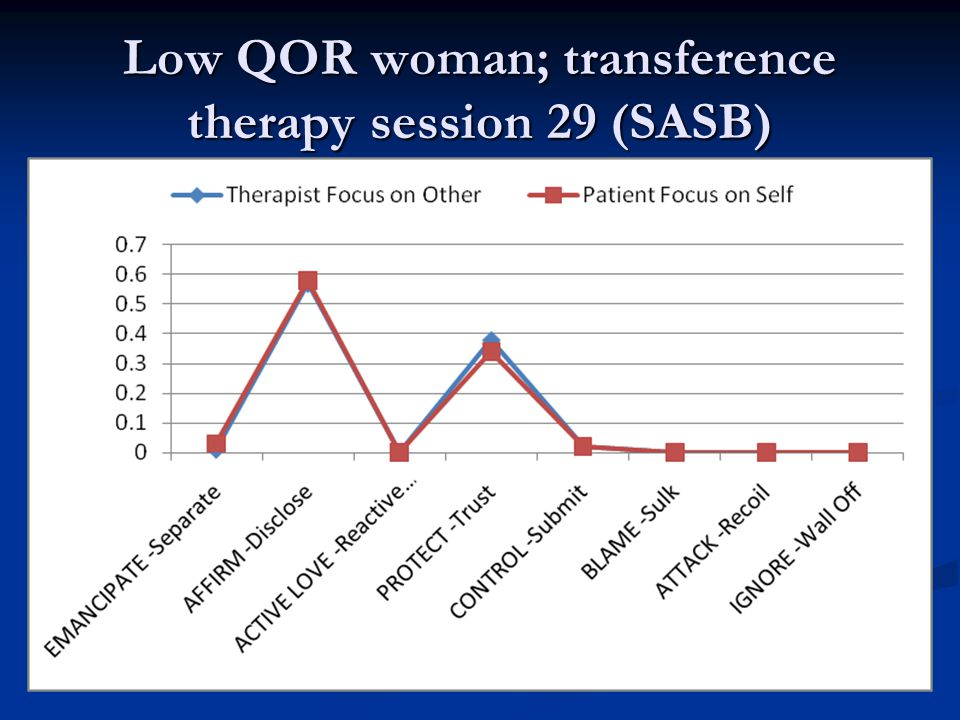 Low QOR woman; transference therapy session 29 (SASB)