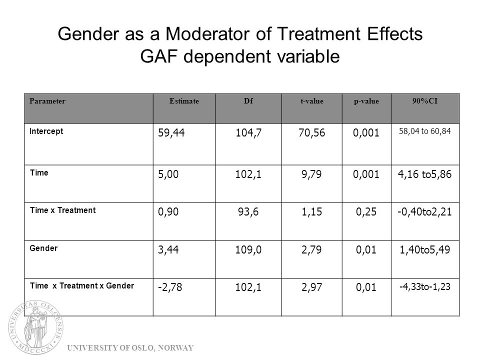 Gender as a Moderator of Treatment Effects GAF dependent variable ParameterEstimateDft-valuep-value90%CI Intercept 59,44104,770,560,001 58,04 to 60,84 Time 5,00102,19,790,0014,16 to5,86 Time x Treatment 0,9093,61,150,25-0,40to2,21 Gender 3,44109,02,790,011,40to5,49 Time x Treatment x Gender -2,78102,12,970,01 -4,33to-1,23 UNIVERSITY OF OSLO, NORWAY