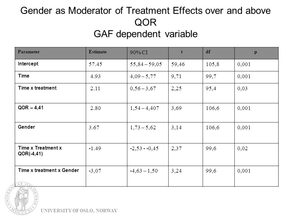 Gender as Moderator of Treatment Effects over and above QOR GAF dependent variable ParameterEstimate 90% CI tdf p Intercept 57.4555,84 – 59,0559,46105,80,001 Time 4.934,09 – 5,779,7199,70,001 Time x treatment 2.110,56 – 3,672,2595,40,03 QOR – 4,41 2.801,54 – 4,4073,69106,60,001 Gender 3.671,73 – 5,623,14106,60,001 Time x Treatment x QOR(-4,41) -1.49-2,53 - -0,452,3799,60,02 Time x treatment x Gender -3,07-4,63 – 1,503,2499,60,001 UNIVERSITY OF OSLO, NORWAY
