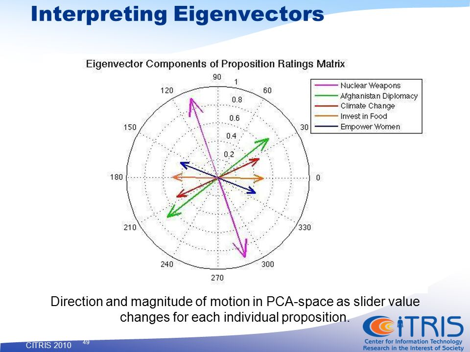 CITRIS 2010 49 Interpreting Eigenvectors Direction and magnitude of motion in PCA-space as slider value changes for each individual proposition.